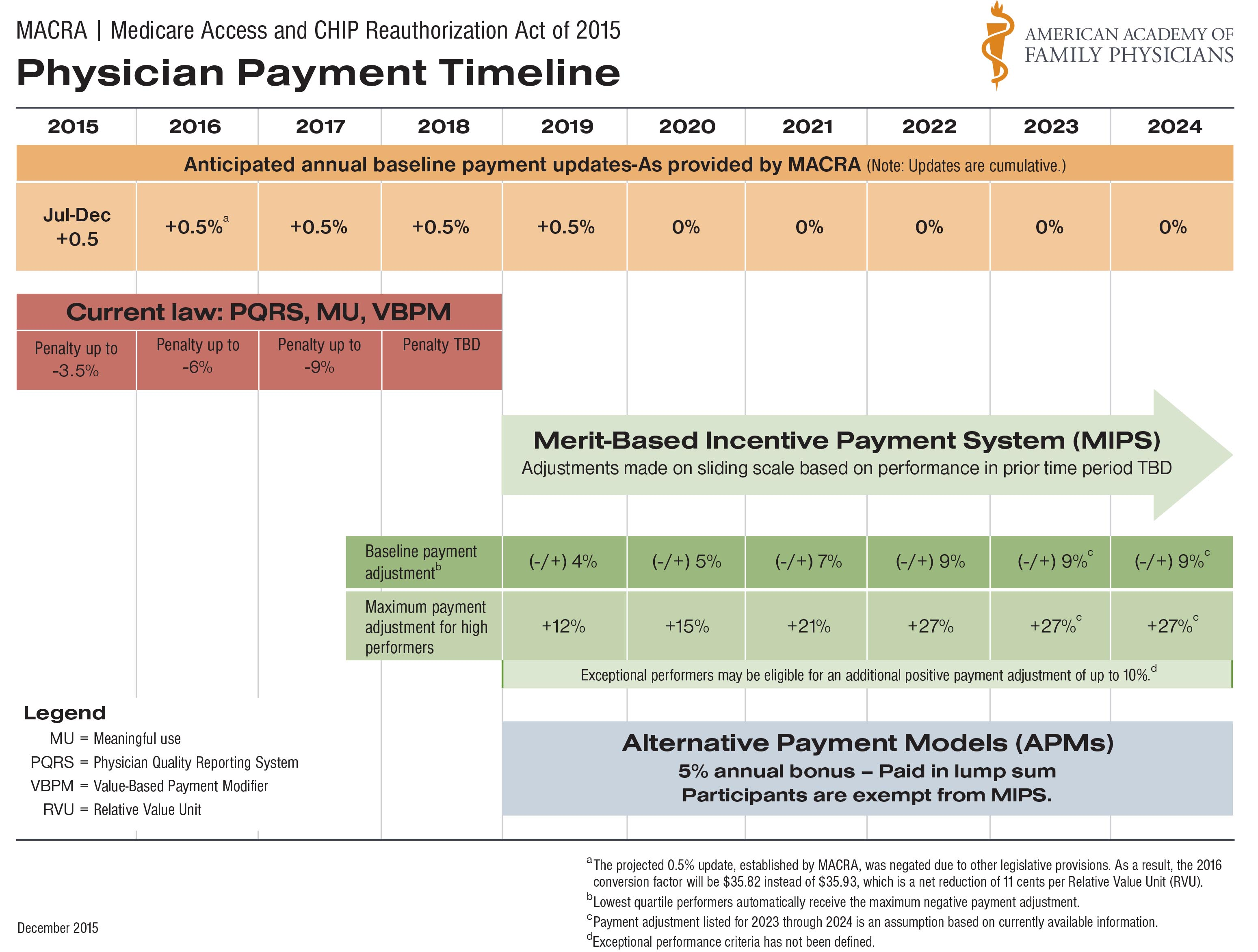 A timeline for physician payment related to MACRA.